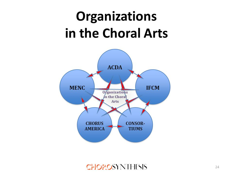 Organizations in the Choral Arts 24 CHORUS AMERICA CHORUS AMERICA CONSOR- TIUMS IFCM ACDA MENC Organizations in the Choral ArtsOrganizations Arts