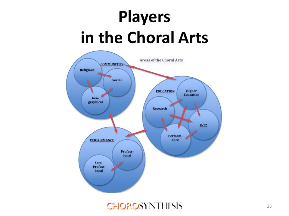 Players in the Choral Arts 26
