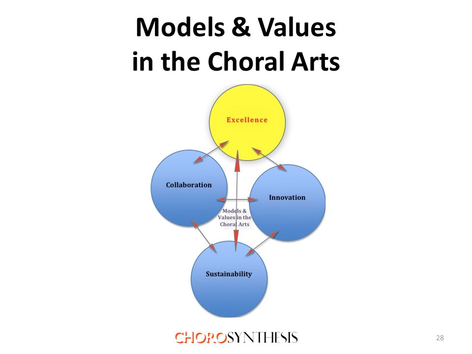 Models & Values in the Choral Arts 28