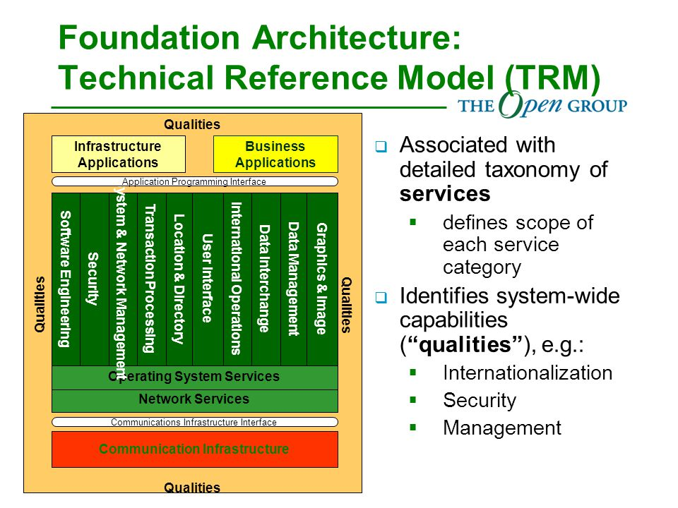  Associated with detailed taxonomy of services  defines scope of each service category  Identifies system-wide capabilities ( qualities ), e.g.:  Internationalization  Security  Management Foundation Architecture: Technical Reference Model (TRM) Qualities Network Services Operating System Services Data Management Location & Directory Infrastructure Applications Business Applications Data InterchangeInternational OperationsUser InterfaceTransaction Processing System & Network ManagementSecurity Software Engineering Graphics & Image Communication Infrastructure Application Programming Interface Communications Infrastructure Interface Qualities
