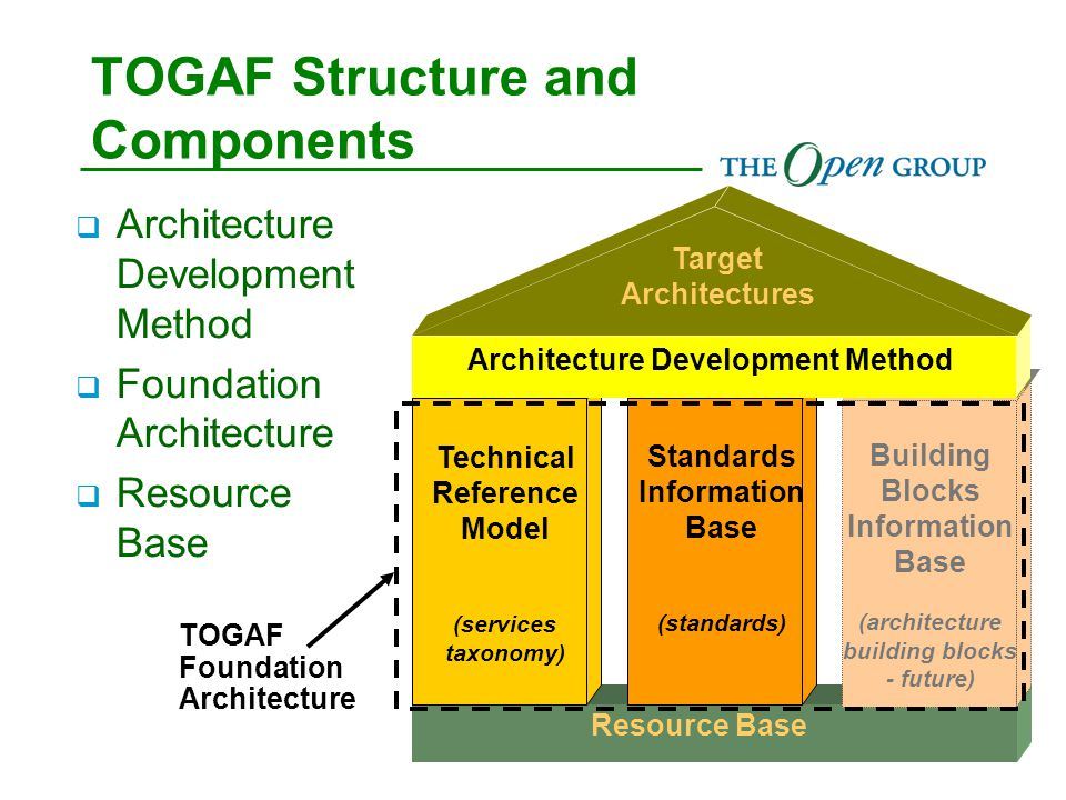 TOGAF Structure and Components Building Blocks Information Base (architecture building blocks - future) Standards Information Base (standards) Technical Reference Model (services taxonomy) Architecture Development Method Resource Base Target Architectures TOGAF Foundation Architecture  Architecture Development Method  Foundation Architecture  Resource Base