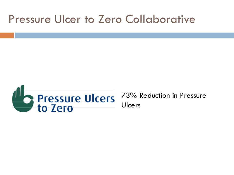 Pressure Ulcer to Zero Collaborative 73% Reduction in Pressure Ulcers