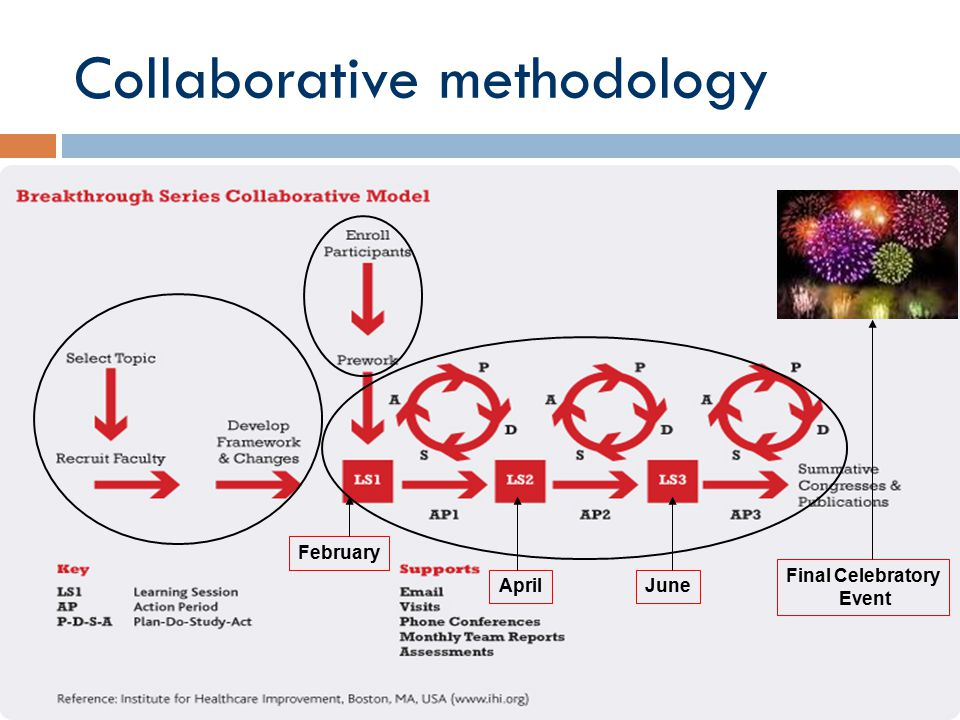 Collaborative methodology February AprilJune Final Celebratory Event