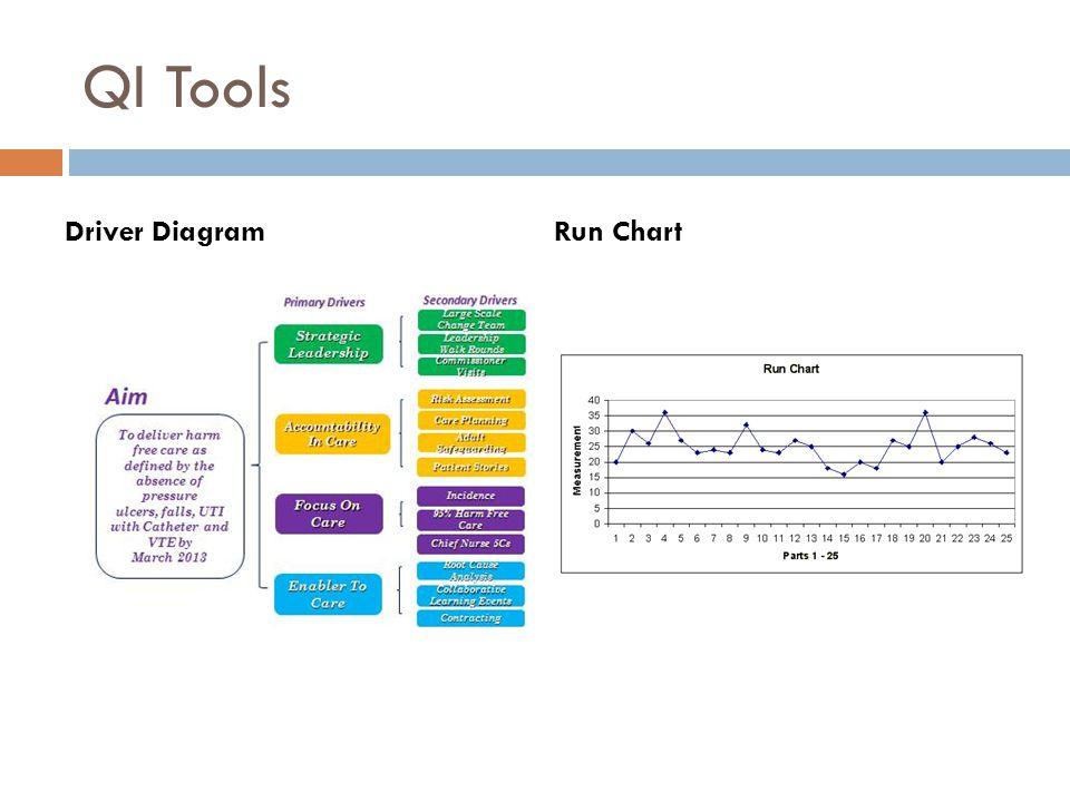 QI Tools Driver DiagramRun Chart
