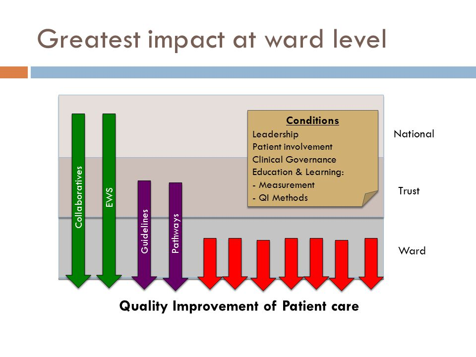 Greatest impact at ward level Collaboratives Pathways EWS Guidelines Quality Improvement of Patient care National Trust Ward Conditions Leadership Patient involvement Clinical Governance Education & Learning: - Measurement - QI Methods Conditions Leadership Patient involvement Clinical Governance Education & Learning: - Measurement - QI Methods