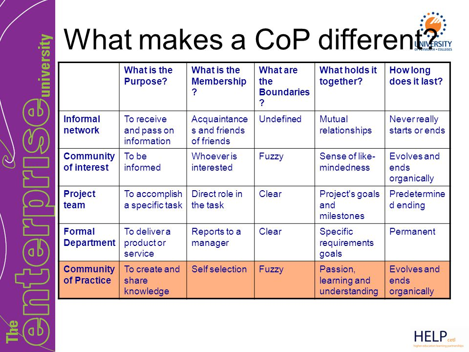 What makes a CoP different? What is the Purpose? What is the Membership ? What are the Boundaries ? What holds it together? How long does it last? Inf