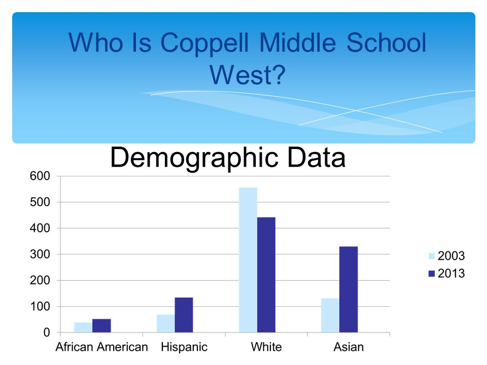 Who Is Coppell Middle School West? Demographic Data