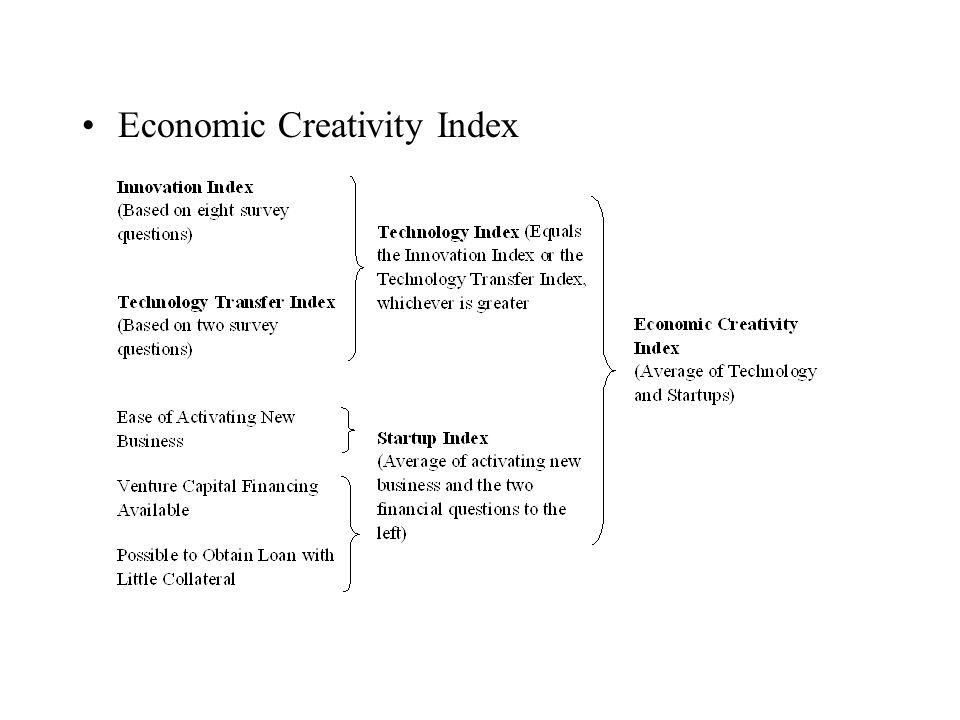 Economic Creativity Index
