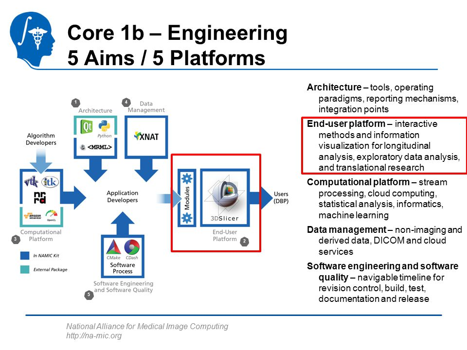 National Alliance for Medical Image Computing http://na-mic.org 1 4 2 5 3 Core 1b – Engineering 5 Aims / 5 Platforms Architecture – tools, operating paradigms, reporting mechanisms, integration points End-user platform – interactive methods and information visualization for longitudinal analysis, exploratory data analysis, and translational research Computational platform – stream processing, cloud computing, statistical analysis, informatics, machine learning Data management – non-imaging and derived data, DICOM and cloud services Software engineering and software quality – navigable timeline for revision control, build, test, documentation and release