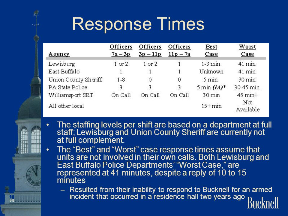 Response Times The staffing levels per shift are based on a department at full staff; Lewisburg and Union County Sheriff are currently not at full com