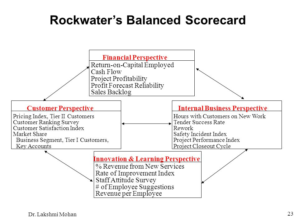 Dr. Lakshmi Mohan 23 Rockwater's Balanced Scorecard Financial Perspective Customer PerspectiveInternal Business Perspective Innovation & Learning Pers