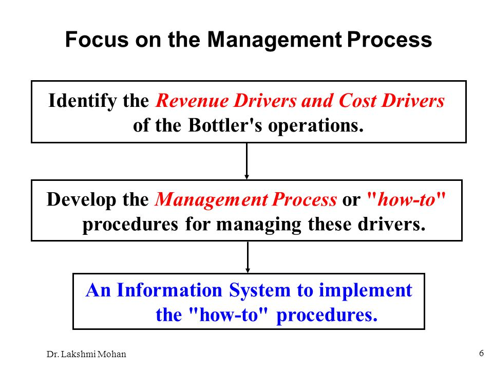 Dr. Lakshmi Mohan 6 Focus on the Management Process Identify the Revenue Drivers and Cost Drivers of the Bottler's operations. Develop the Management
