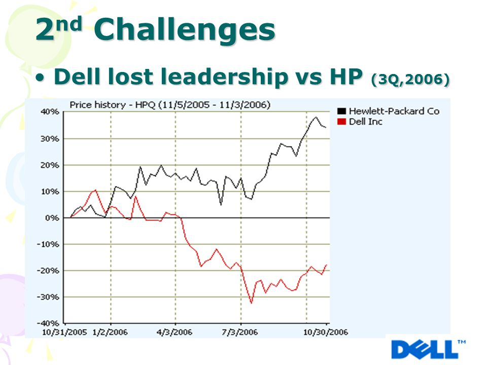 Dell lost leadership vs HP (3Q,2006) Dell lost leadership vs HP (3Q,2006) 2 nd Challenges