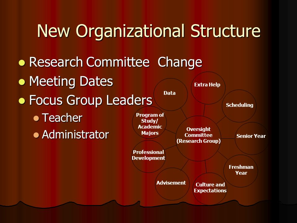 New Organizational Structure Research Committee Change Research Committee Change Meeting Dates Meeting Dates Focus Group Leaders Focus Group Leaders T