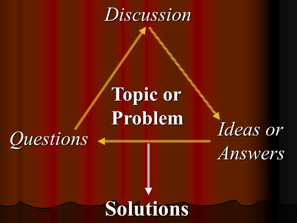 Discussion Topic or Problem Ideas or Answers Questions Solutions