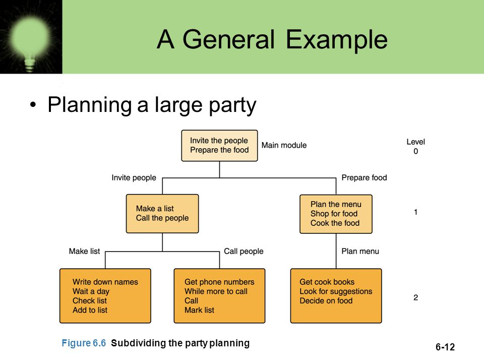 6-12 A General Example Planning a large party Figure 6.6 Subdividing the party planning