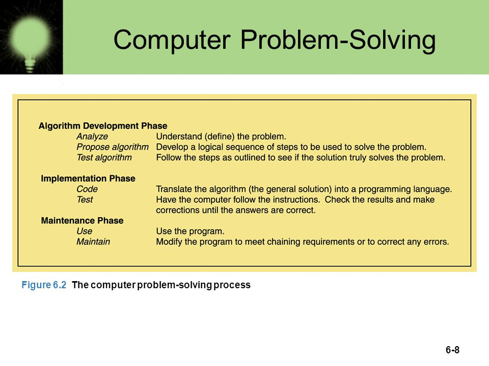 6-8 Computer Problem-Solving Figure 6.2 The computer problem-solving process