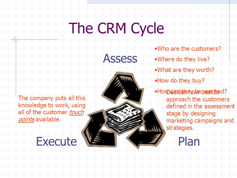 The CRM Cycle Assess PlanExecute Who are the customers.