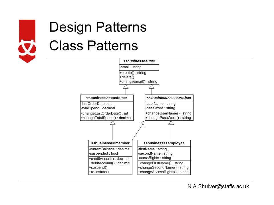 N.A.Shulver@staffs.ac.uk Design Patterns Class Patterns