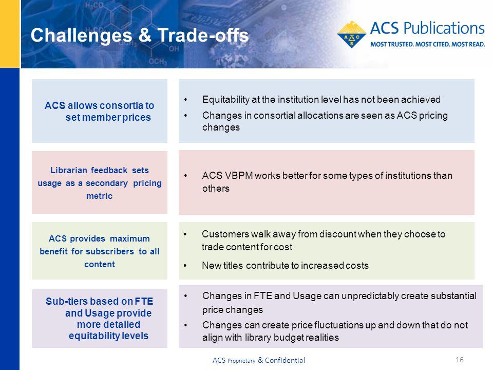 Challenges & Trade-offs Sub-tiers based on FTE and Usage provide more detailed equitability levels Equitability at the institution level has not been achieved Changes in consortial allocations are seen as ACS pricing changes 16 Changes in FTE and Usage can unpredictably create substantial price changes Changes can create price fluctuations up and down that do not align with library budget realities Customers walk away from discount when they choose to trade content for cost New titles contribute to increased costs ACS VBPM works better for some types of institutions than others ACS provides maximum benefit for subscribers to all content Librarian feedback sets usage as a secondary pricing metric ACS allows consortia to set member prices ACS Proprietary & Confidential