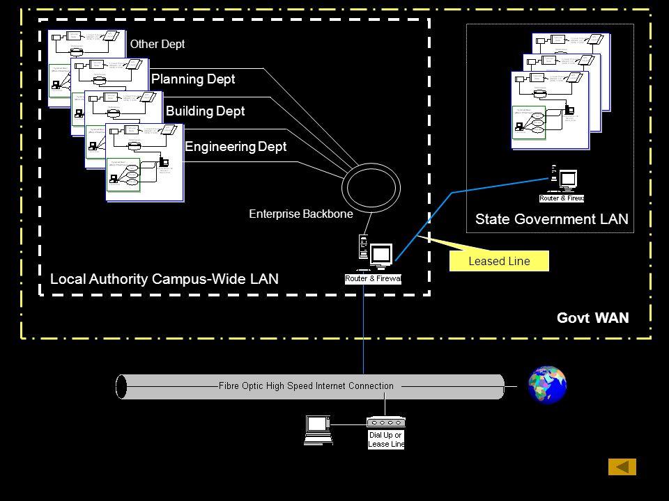 Planning Dept Building Dept Engineering Dept Other Dept Local Authority Campus-Wide LAN Enterprise Backbone State Government LAN Leased Line LAN, WAN,