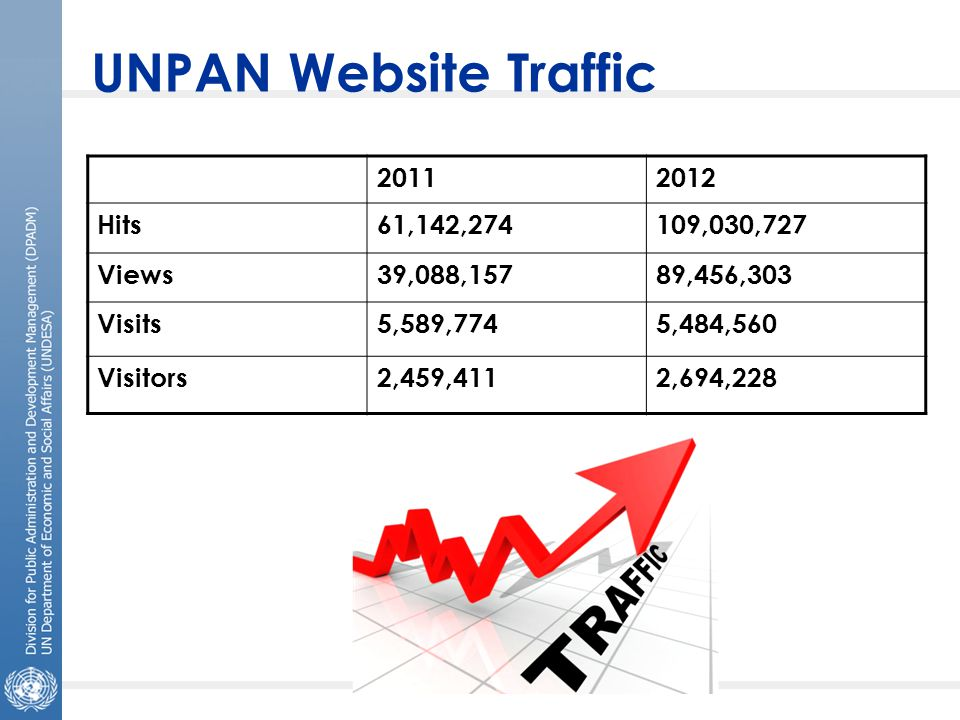 UNPAN Website Traffic 20112012 Hits61,142,274109,030,727 Views39,088,15789,456,303 Visits5,589,7745,484,560 Visitors2,459,4112,694,228