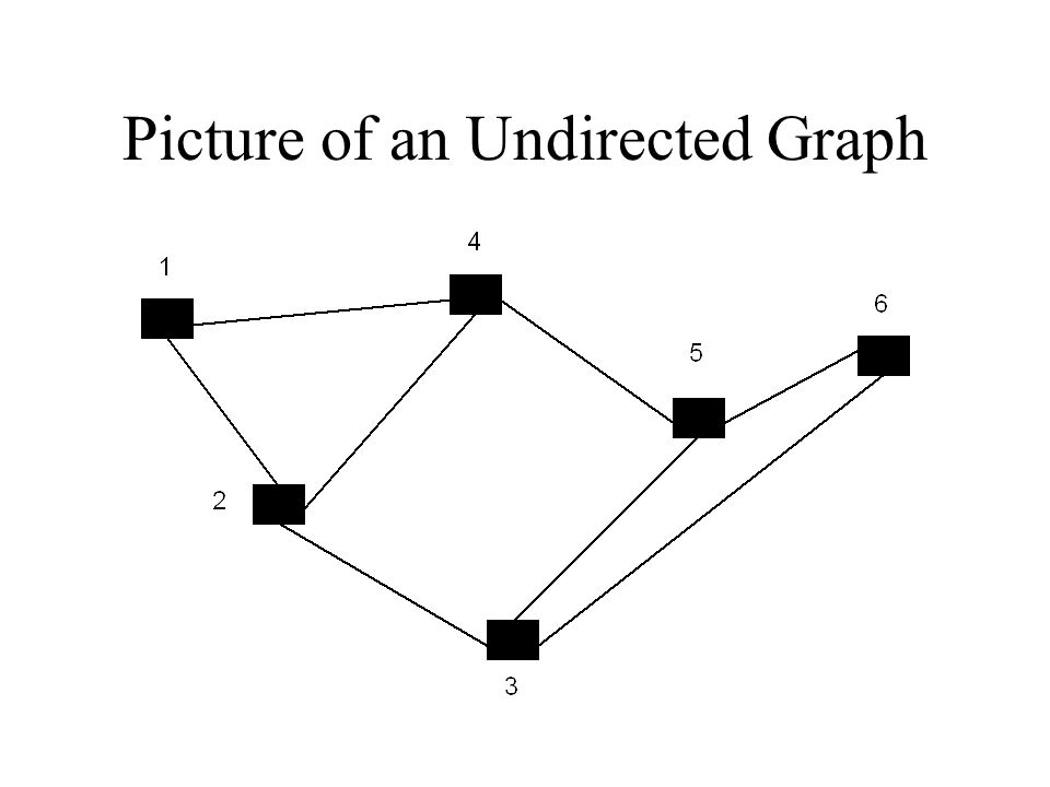 Picture of an Undirected Graph
