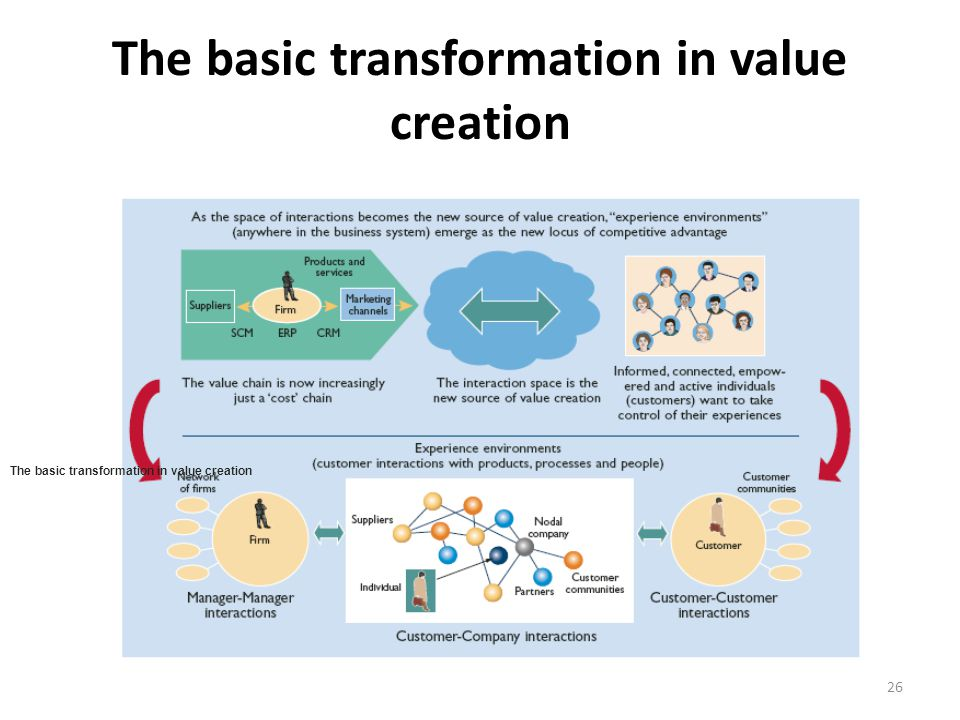 The basic transformation in value creation 26 The basic transformation in value creation