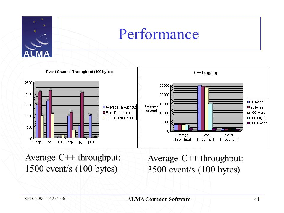 41 SPIE 2006 – 6274-06 ALMA Common Software Performance Average C++ throughput: 1500 event/s (100 bytes) Average C++ throughput: 3500 event/s (100 bytes)