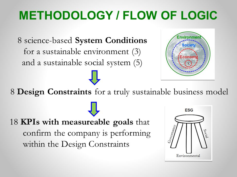 METHODOLOGY / FLOW OF LOGIC 8 science-based System Conditions for a sustainable environment (3) and a sustainable social system (5) 18 KPIs with measu
