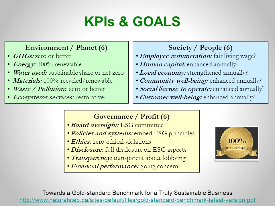 KPIs & GOALS Governance / Profit (6) Board oversight: ESG committee Policies and systems: embed ESG principles Ethics: zero ethical violations Disclosure: full disclosure on ESG aspects Transparency: transparent about lobbying Financial performance: going concern Environment / Planet (6) GHGs: zero or better Energy: 100% renewable Water used: sustainable share or net zero Materials: 100% recycled/renewable Waste / Pollution: zero or better Ecosystems services: restorative.