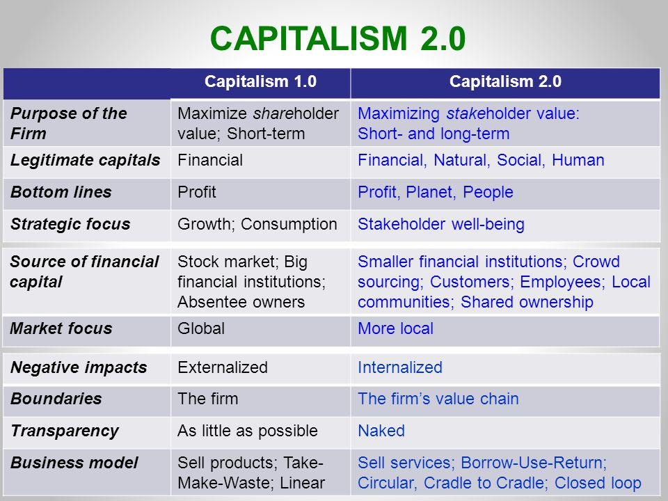 CAPITALISM 2.0 Capitalism 1.0Capitalism 2.0 Purpose of the Firm Maximize shareholder value; Short-term Maximizing stakeholder value: Short- and long-term Legitimate capitalsFinancialFinancial, Natural, Social, Human Bottom linesProfitProfit, Planet, People Strategic focusGrowth; ConsumptionStakeholder well-being Negative impactsExternalizedInternalized BoundariesThe firmThe firm's value chain TransparencyAs little as possibleNaked Business modelSell products; Take- Make-Waste; Linear Sell services; Borrow-Use-Return; Circular, Cradle to Cradle; Closed loop Source of financial capital Stock market; Big financial institutions; Absentee owners Smaller financial institutions; Crowd sourcing; Customers; Employees; Local communities; Shared ownership Market focusGlobalMore local