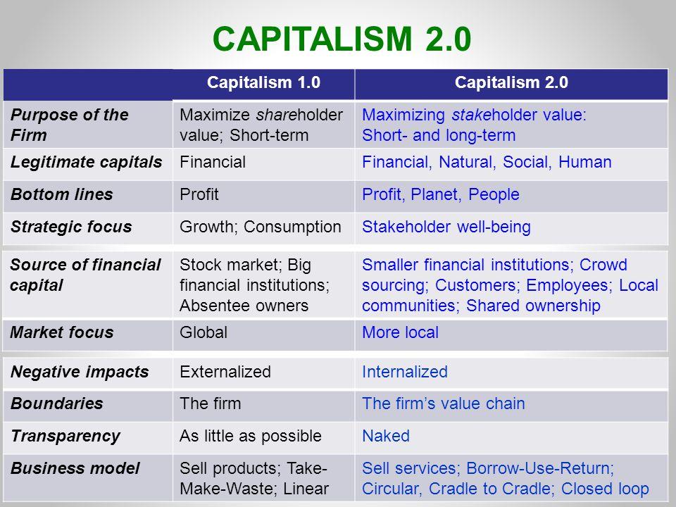 CAPITALISM 2.0 Capitalism 1.0Capitalism 2.0 Purpose of the Firm Maximize shareholder value; Short-term Maximizing stakeholder value: Short- and long-t