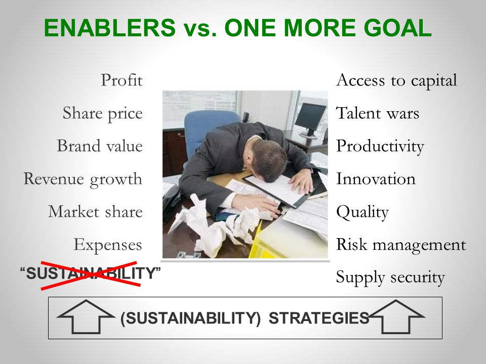 Access to capital Talent wars Productivity Innovation Quality Risk management Supply security Profit Share price Brand value Revenue growth Market share Expenses (SUSTAINABILITY) STRATEGIES SUSTAINABILITY ONE MORE GOALENABLERS vs.