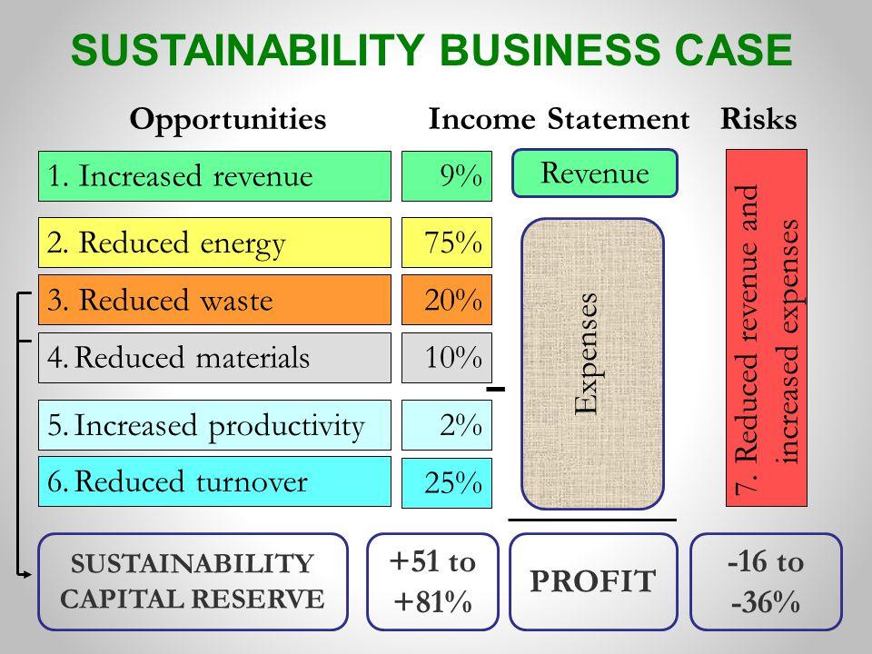 Revenue PROFIT 4.Reduced materials 1. Increased revenue 2.