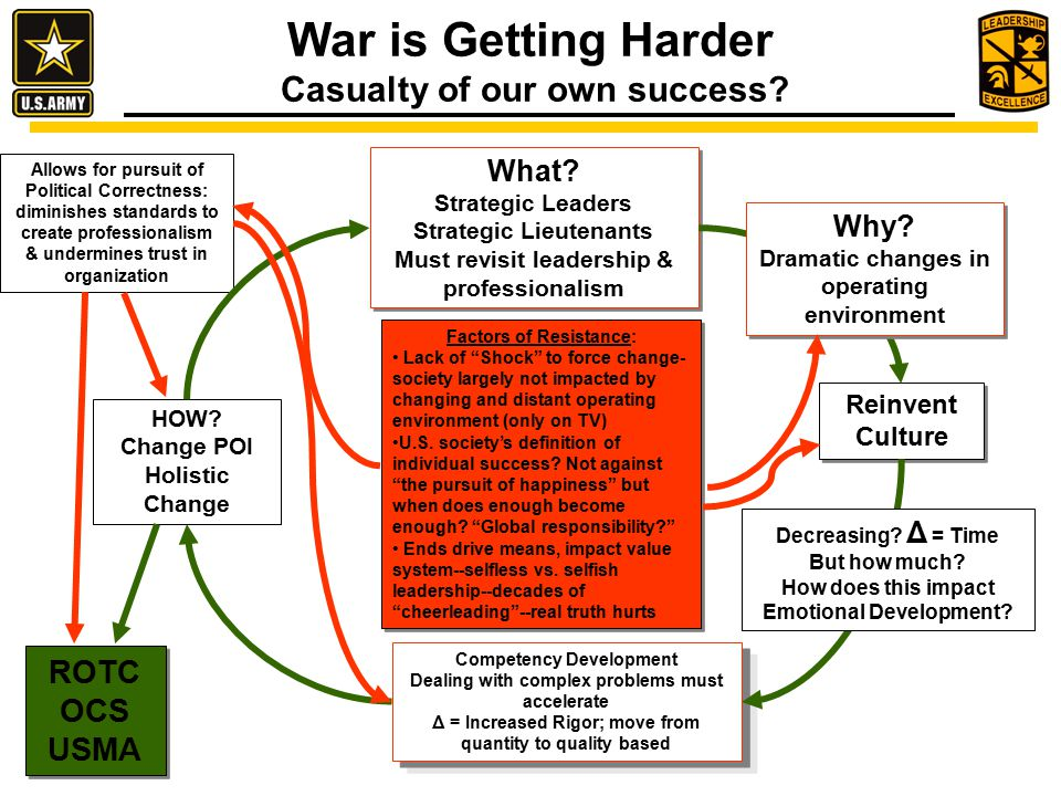 War is Getting Harder Casualty of our own success.