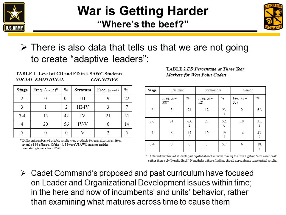 War is Getting Harder Where's the beef?  There is also data that tells us that we are not going to create adaptive leaders :  Cadet Command's proposed and past curriculum have focused on Leader and Organizational Development issues within time; in the here and now of incumbents' and units' behavior, rather than examining what matures across time to cause them TABLE 1.