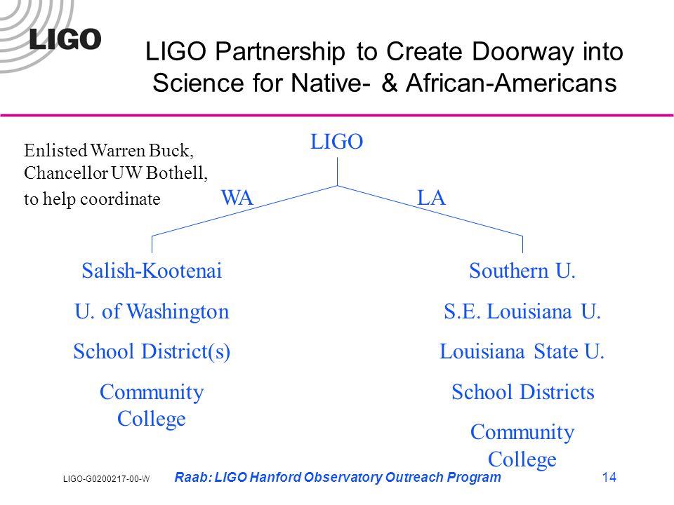 LIGO-G0200217-00-W Raab: LIGO Hanford Observatory Outreach Program14 LIGO Partnership to Create Doorway into Science for Native- & African-Americans LIGO Salish-Kootenai U.
