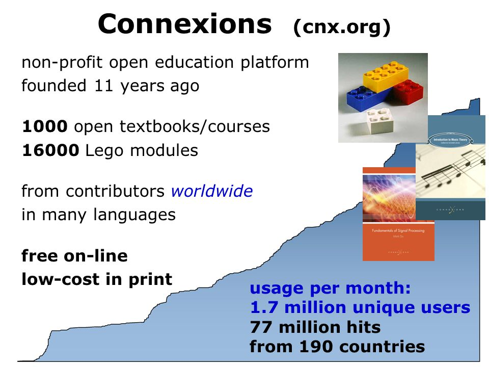 Connexions (cnx.org) usage per month: 1.7 million unique users 77 million hits from 190 countries non-profit open education platform founded 11 years ago 1000 open textbooks/courses 16000 Lego modules from contributors worldwide in many languages free on-line low-cost in print