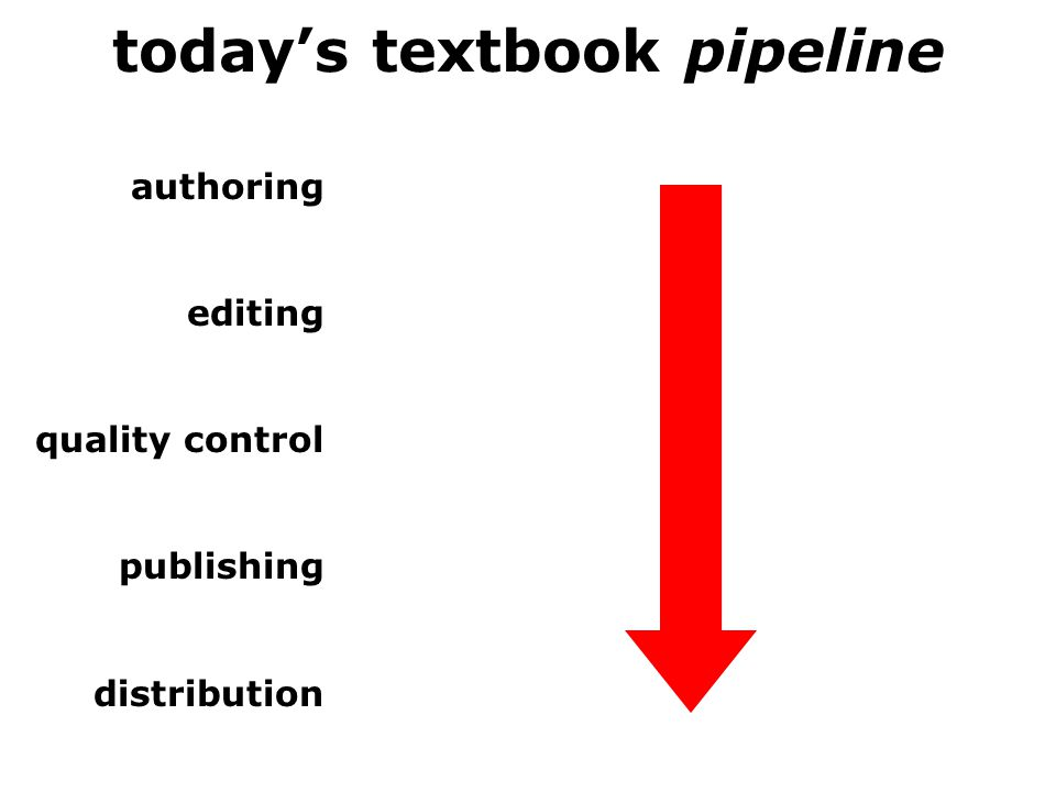 today's textbook pipeline authoring editing quality control publishing distribution
