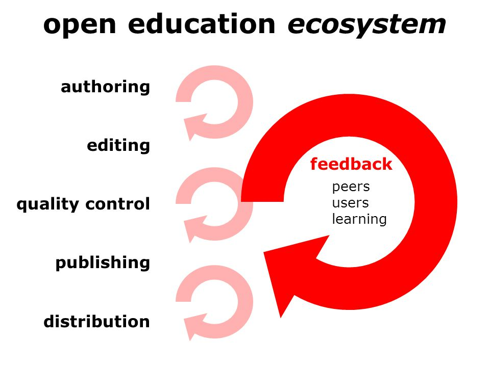 open education ecosystem authoring editing quality control publishing distribution feedback peers users learning