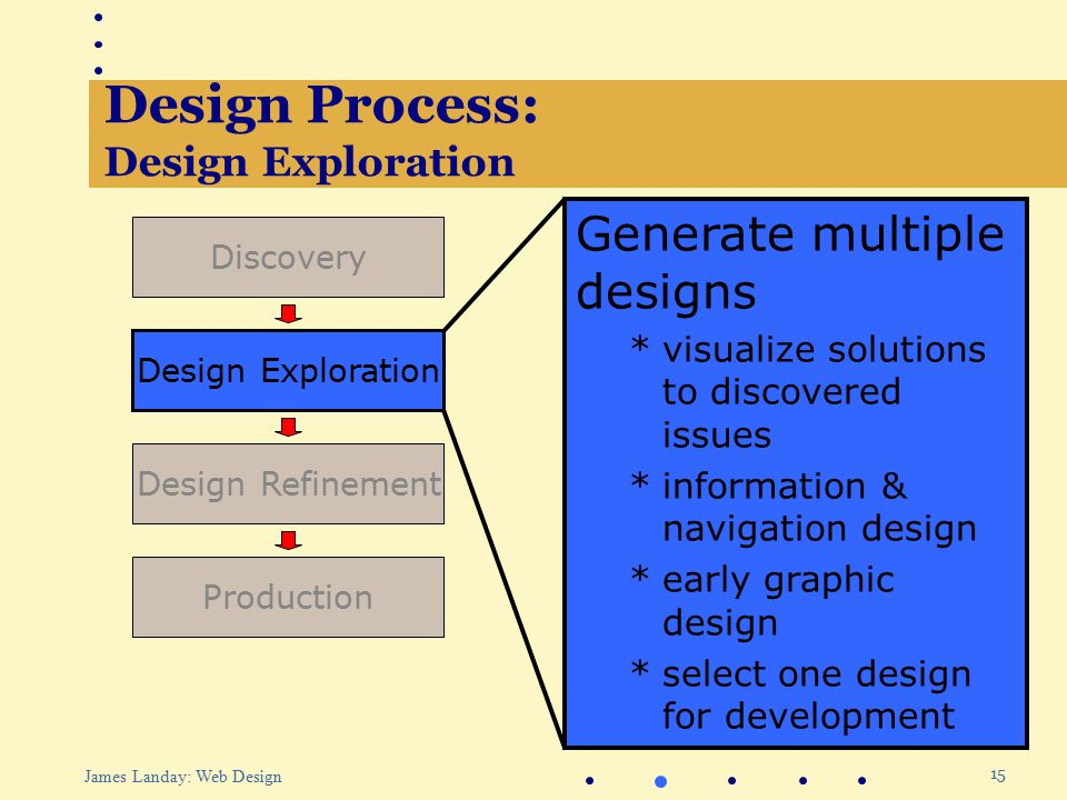 15 James Landay: Web Design Design Process: Design Exploration Production Design Refinement Design Exploration Discovery Generate multiple designs *visualize solutions to discovered issues *information & navigation design *early graphic design *select one design for development