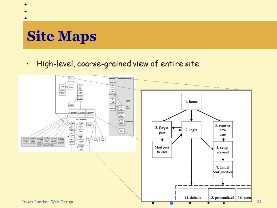 21 James Landay: Web Design Site Maps High-level, coarse-grained view of entire site