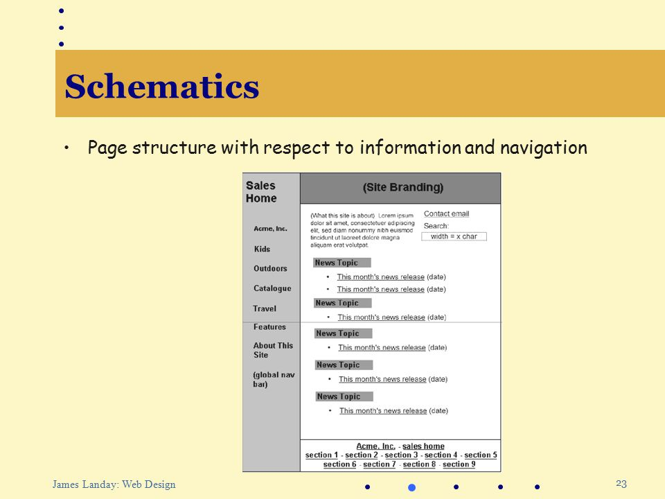 23 James Landay: Web Design Schematics Page structure with respect to information and navigation