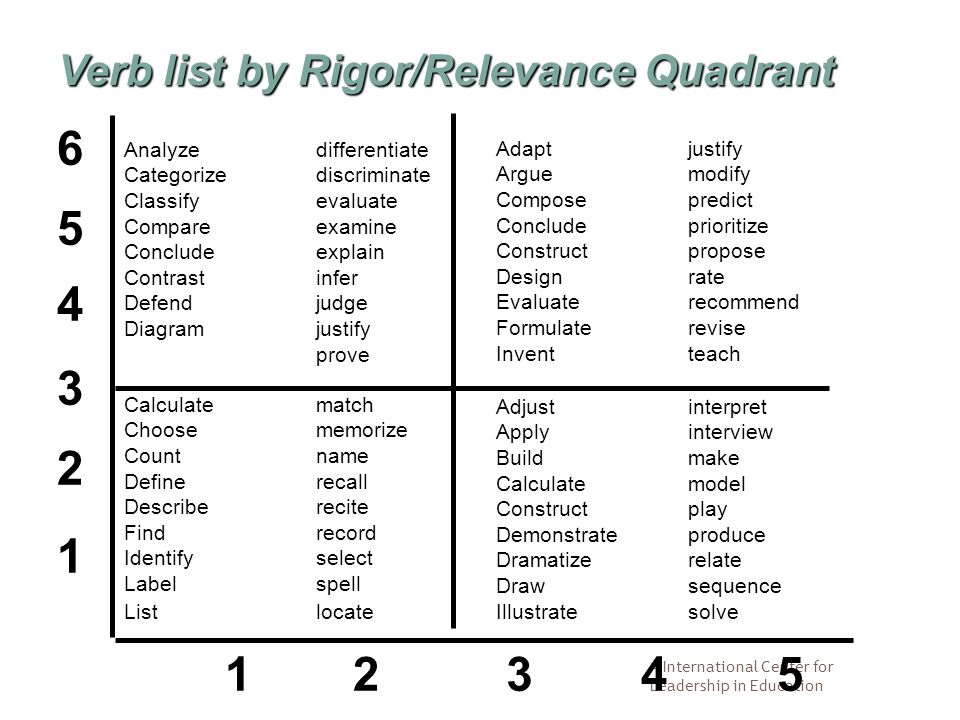  International Center for Leadership in Education 1 2 3 4 5 6 12345 Verb list by Rigor/Relevance Quadrant Calculatematch Choosememorize Countname Definerecall Describerecite Findrecord Identifyselect Labelspell Listlocate Analyze differentiate Categorizediscriminate Classifyevaluate Compare examine Concludeexplain Contrastinfer Defendjudge Diagramjustify prove Adaptjustify Arguemodify Composepredict Concludeprioritize Constructpropose Designrate Evaluaterecommend Formulaterevise Inventteach Adjustinterpret Applyinterview Buildmake Calculatemodel Constructplay Demonstrateproduce Dramatizerelate Drawsequence Illustratesolve