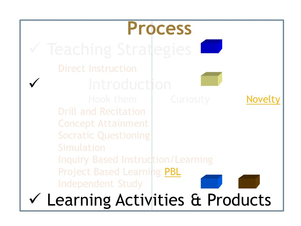 Process Teaching Strategies Direct Instruction Introduction Hook them Curiosity NoveltyNovelty Drill and Recitation Concept Attainment Socratic Questioning Simulation Inquiry Based Instruction/Learning Project Based Learning PBLPBL Independent Study Learning Activities & Products