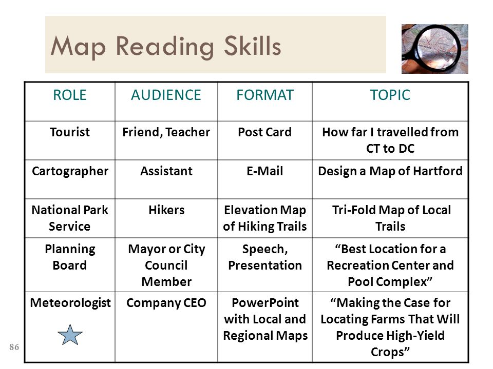 86 Map Reading Skills ROLEAUDIENCEFORMATTOPIC TouristFriend, TeacherPost CardHow far I travelled from CT to DC CartographerAssistantE-MailDesign a Map of Hartford National Park Service HikersElevation Map of Hiking Trails Tri-Fold Map of Local Trails Planning Board Mayor or City Council Member Speech, Presentation Best Location for a Recreation Center and Pool Complex MeteorologistCompany CEOPowerPoint with Local and Regional Maps Making the Case for Locating Farms That Will Produce High-Yield Crops