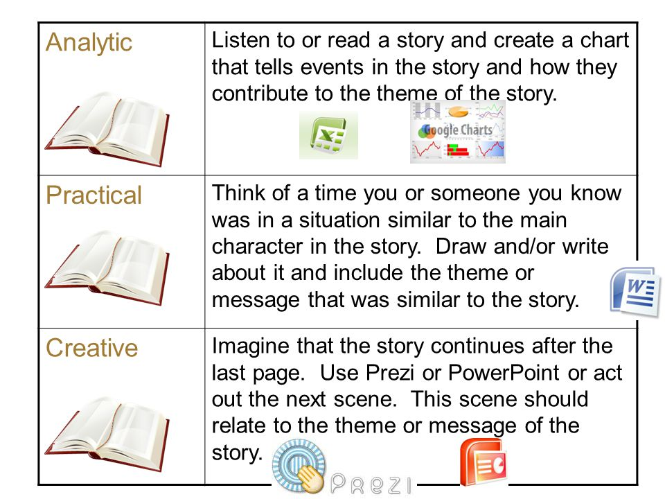 Analytic Listen to or read a story and create a chart that tells events in the story and how they contribute to the theme of the story.