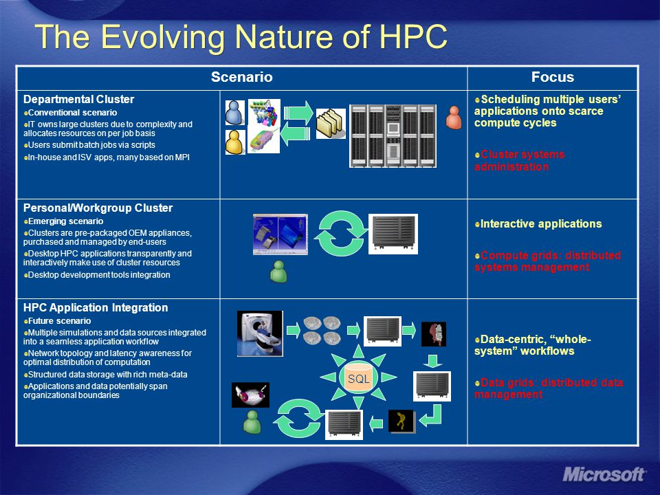 The Evolving Nature of HPC ScenarioFocus Departmental Cluster Conventional scenario IT owns large clusters due to complexity and allocates resources on per job basis Users submit batch jobs via scripts In-house and ISV apps, many based on MPI Scheduling multiple users' applications onto scarce compute cycles Cluster systems administration Personal/Workgroup Cluster Emerging scenario Clusters are pre-packaged OEM appliances, purchased and managed by end-users Desktop HPC applications transparently and interactively make use of cluster resources Desktop development tools integration Interactive applications Compute grids: distributed systems management HPC Application Integration Future scenario Multiple simulations and data sources integrated into a seamless application workflow Network topology and latency awareness for optimal distribution of computation Structured data storage with rich meta-data Applications and data potentially span organizational boundaries Data-centric, whole- system workflows Data grids: distributed data management Interactive Computation and Visualization Manual, batch execution IT Mgr SQL