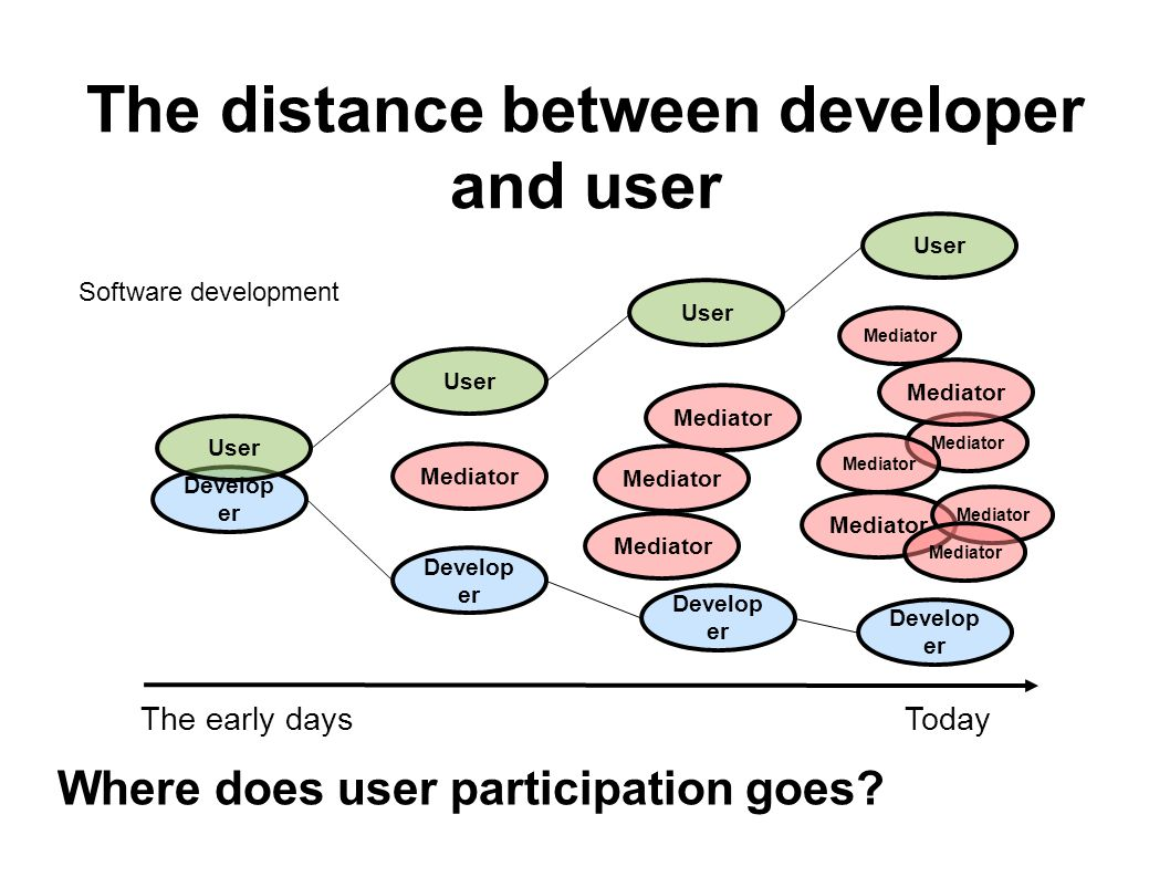 The distance between developer and user Where does user participation goes.